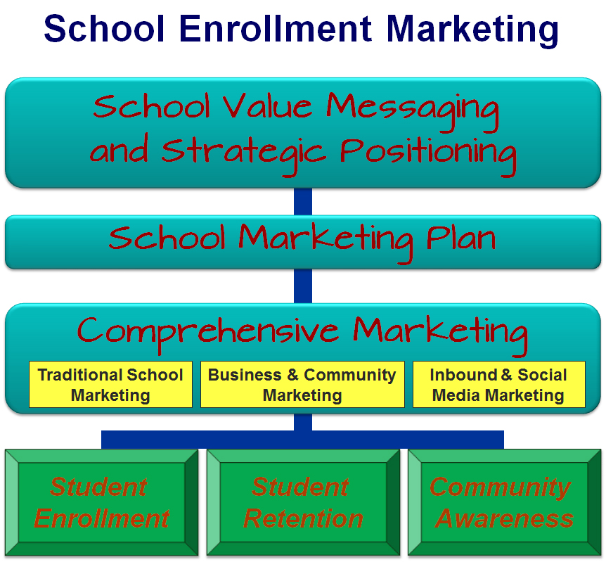 School Enrollment Marketing