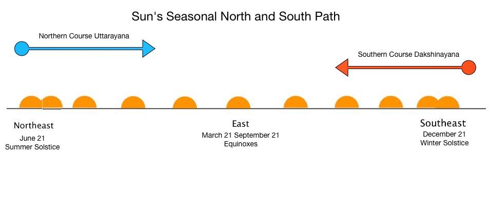Diagram of the Sun's Seasonal Path