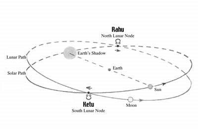 Rahu and Ketu as North and South Nodes