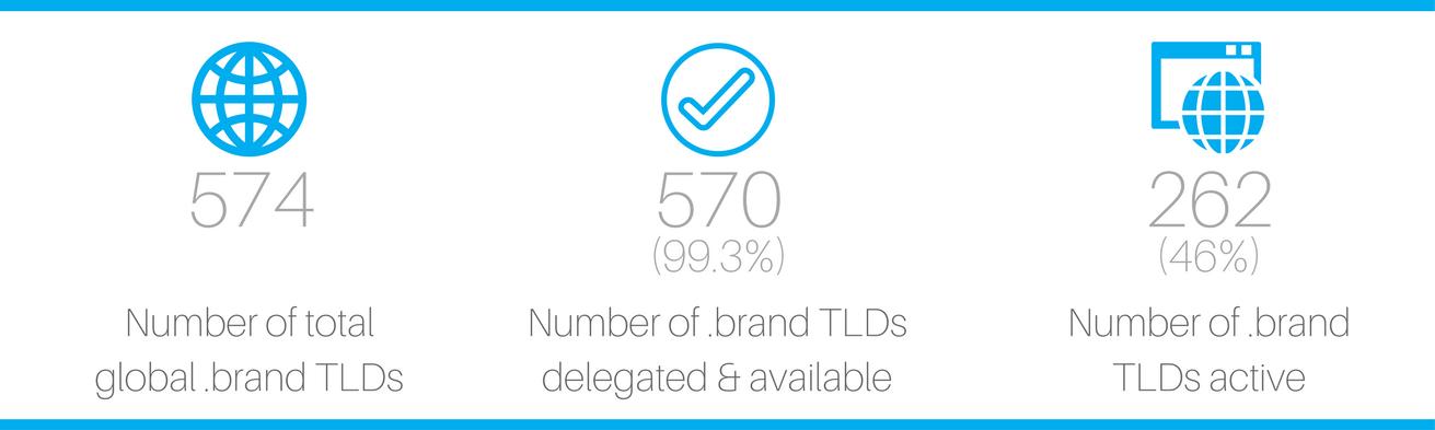 mid-year review .brands dotbrands dot brands brand TLDs