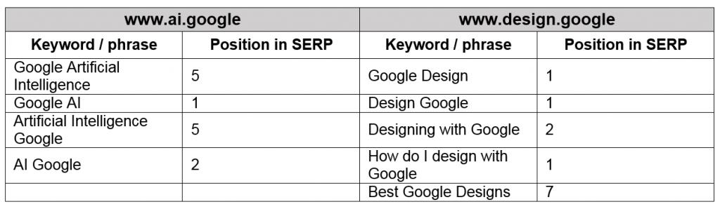 google SERP search ranking SEO example design dotgoogle dotbrands ai artificial intelligence