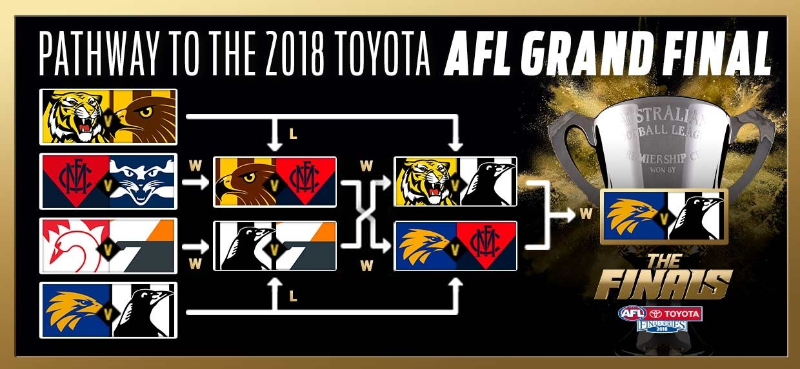 Australian Football League AFL Finals dotbrand website