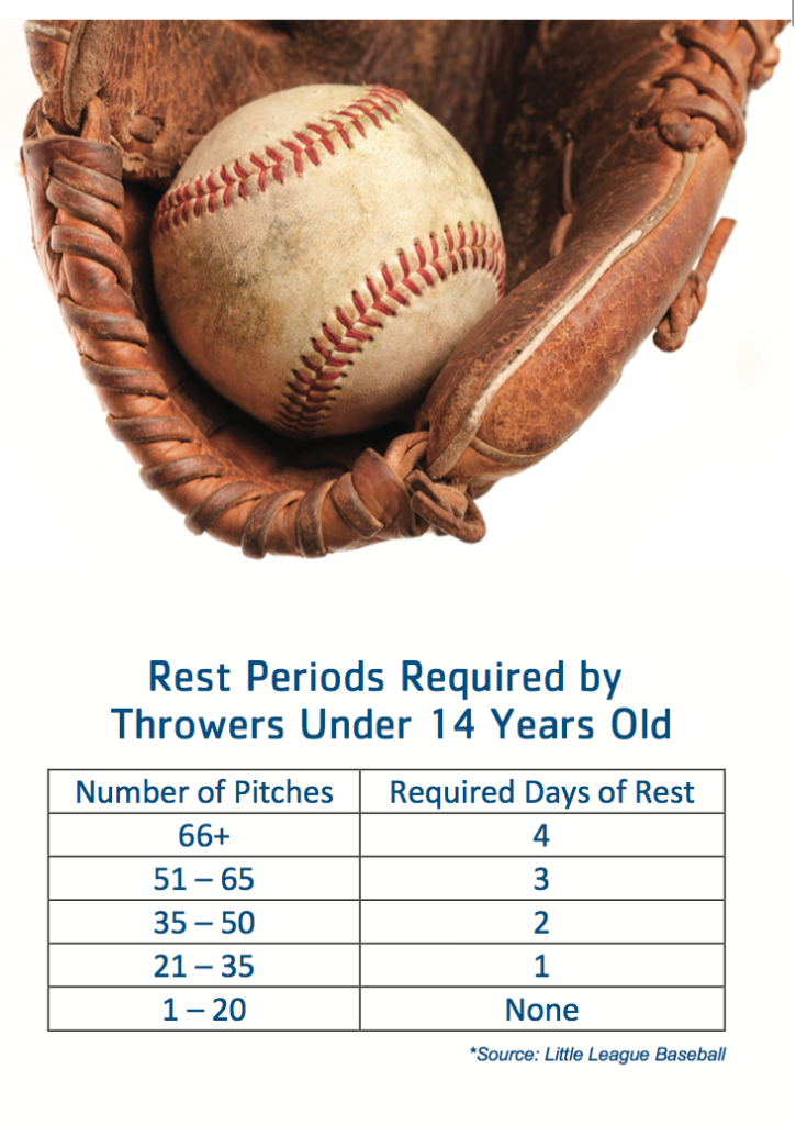Recommended Rest Periods for Pitchers chart