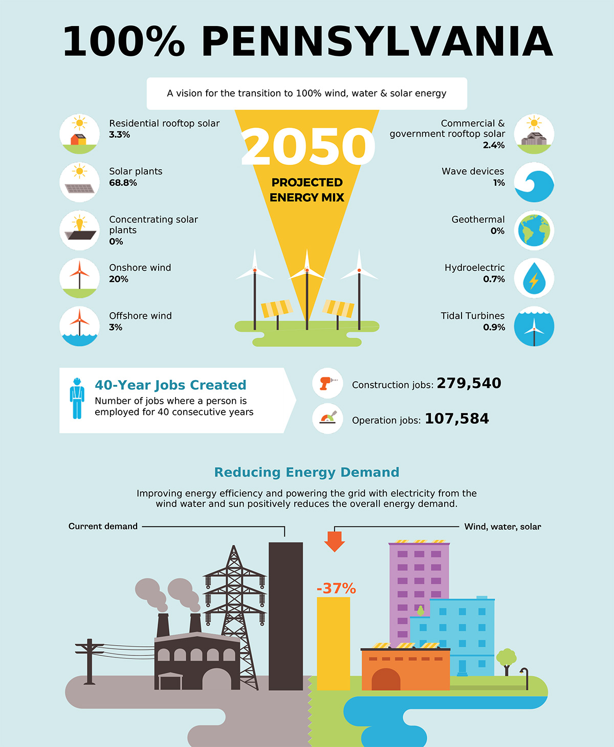 Our 100% Clean Energy Vision for Pennsylvania