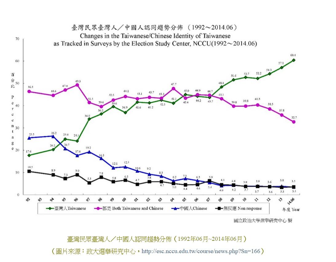 TW-CN-identity polls since 1992