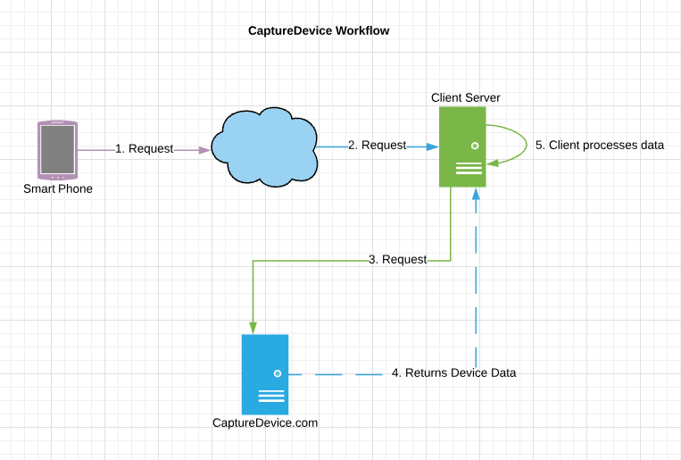 CaptureDevice_workflow
