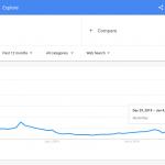 Google Trends World War
