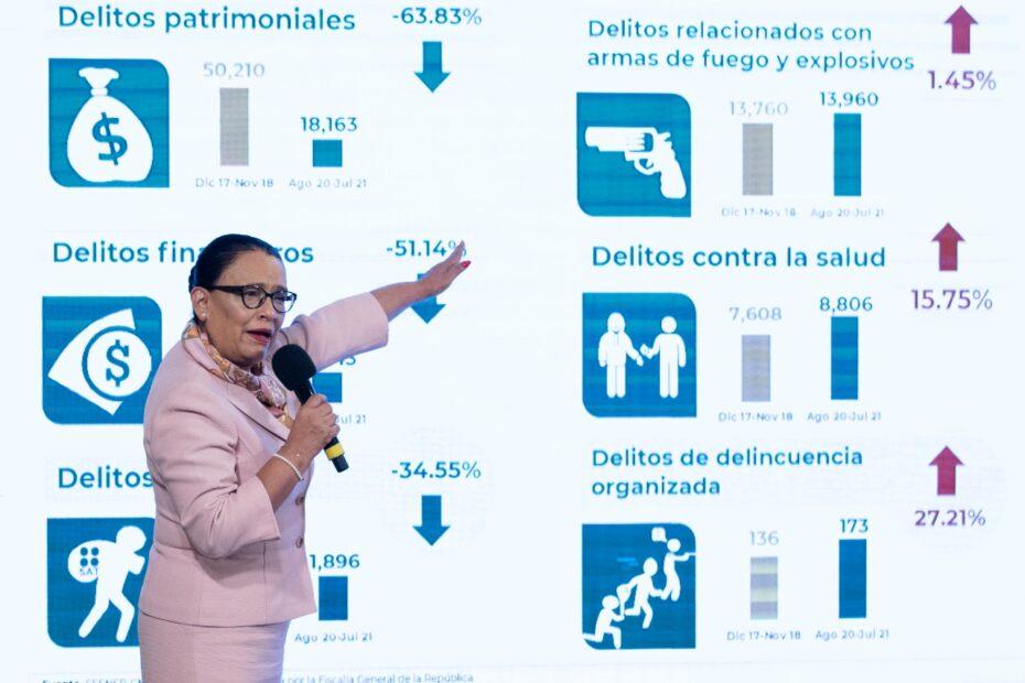Aumentan homicidios dolosos, disminuyen los feminicidios, dice la SSPC