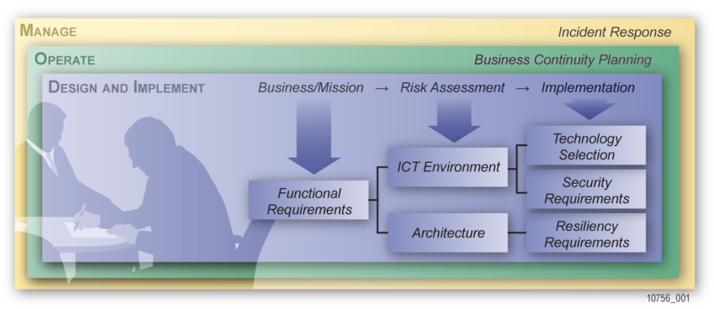 shows areas of business continuity planning and design