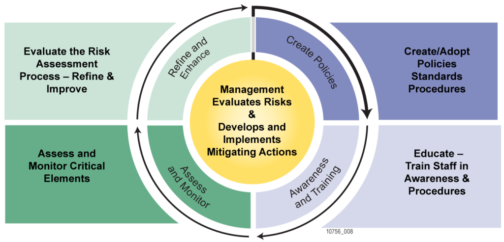 Risk Cycle to be Managed  create - train - assess - refine which repeats
