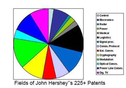 colored circular pie chart showing the distribution of Hershey's 225 patents in 14 different fields
