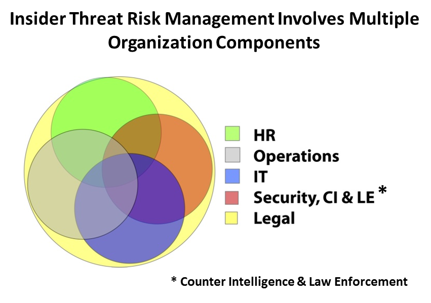 Overlapping circles of organizations involved in insider threat-legal-IT-HR-Operations-Security