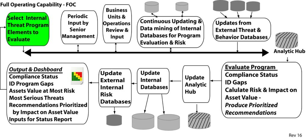 Macro flow chart of Insider Treat Program Evaluation Tool with inputs and outputs