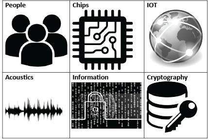 Group of icons - people - chip - IOT - acoustics - information - cryptography  ISI's business areas