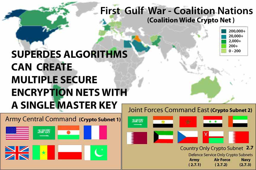 Example of various First Gulf war coalition subgroups and how SUPERDES could create private subnets