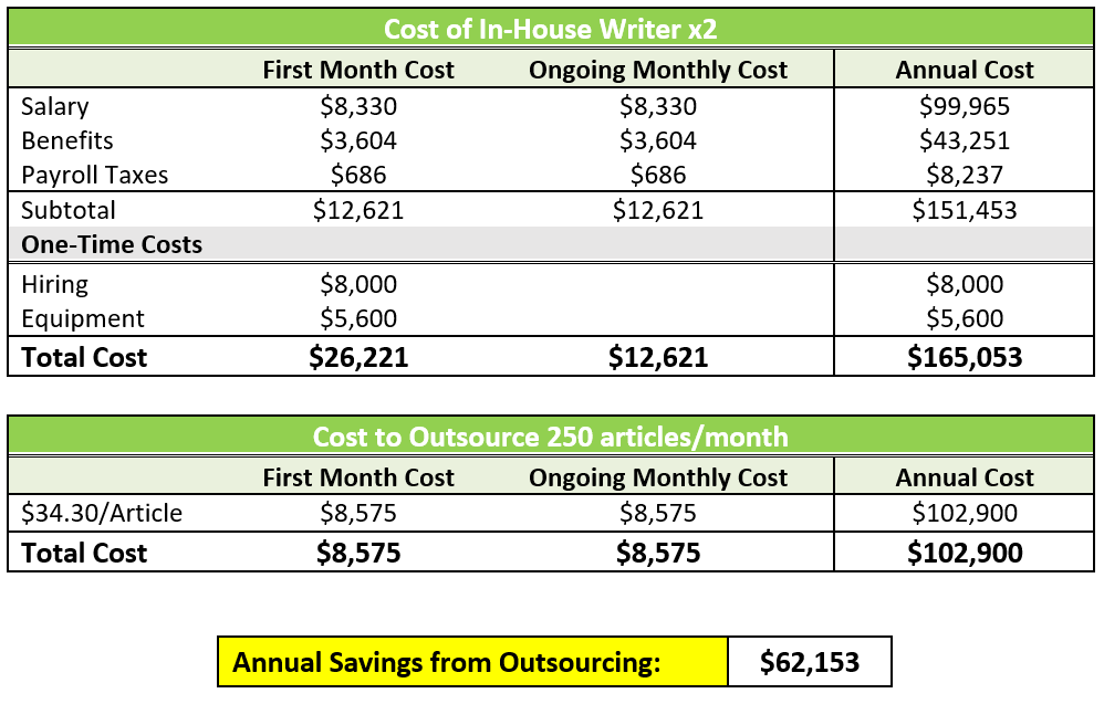 Cha-Ching! The Cost Of Bringing Seo In-House Vs. Outsourcing