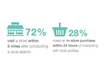 Store Analytics