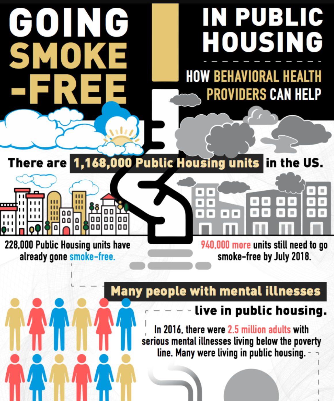 Going Smoke-Free in Public Housing