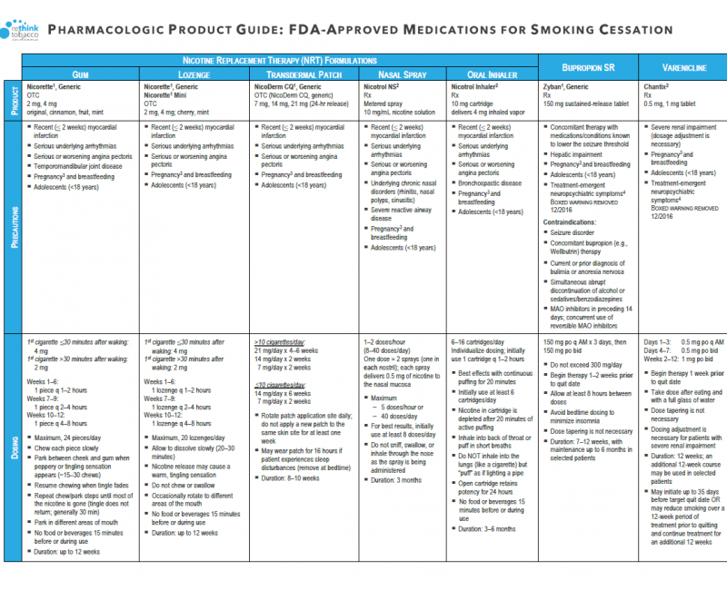 Pharmacologic Product Guide