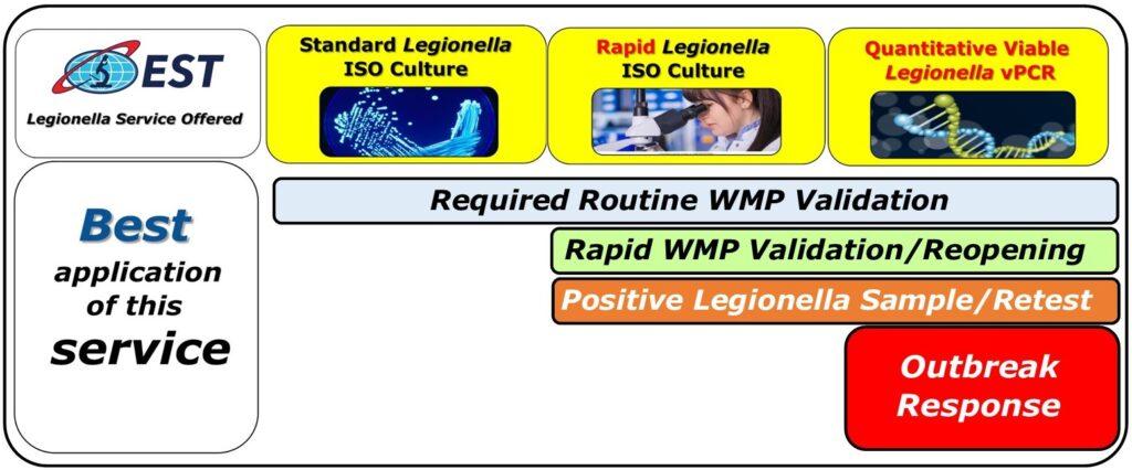 What Test Legionella Test