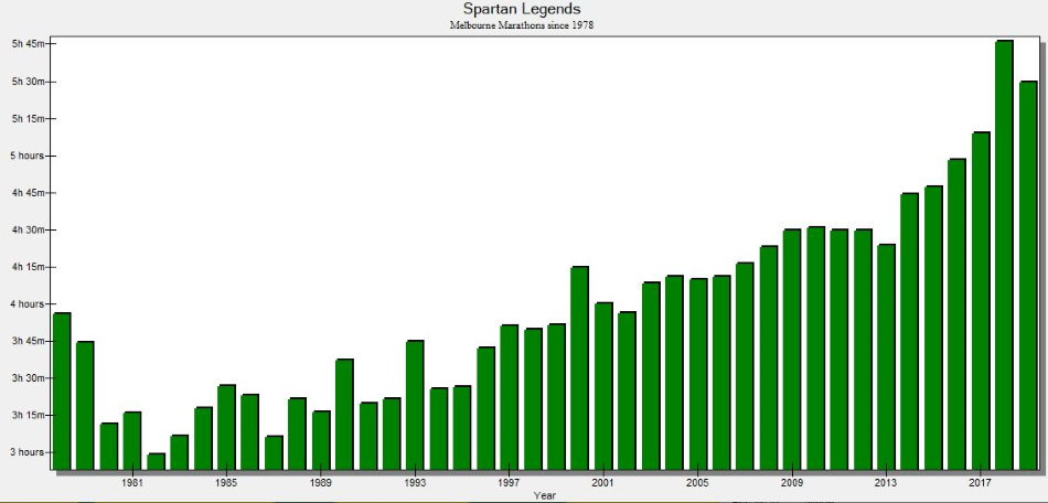 Graph of the Spartan Legends' average times, 1978 to 2019