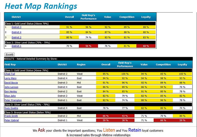 Heat Map Rankings