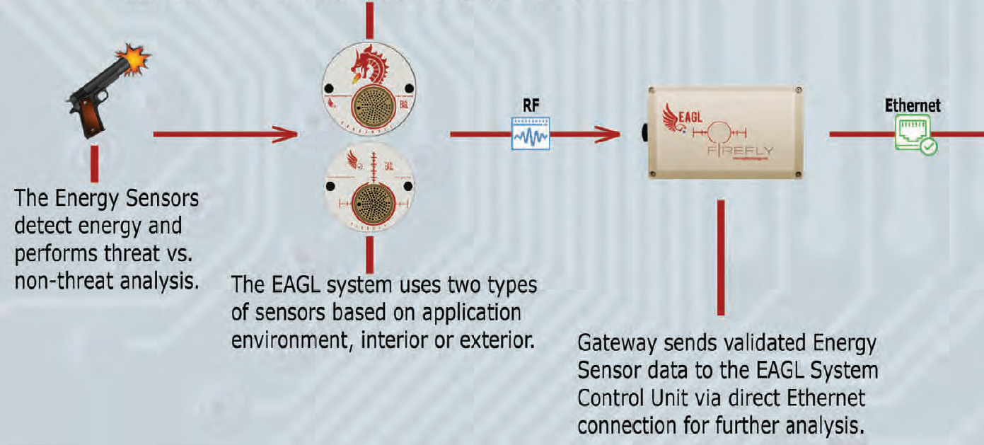 EAGL System Operation Chart