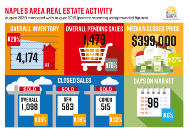 NAPLES AREA SEPTEMBER MARKET REPORT
