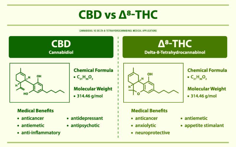 cbd vs d8
