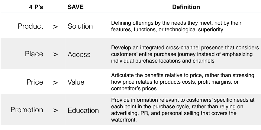 4 P's redefined as SAVE: Solution-Access-Value-Education
