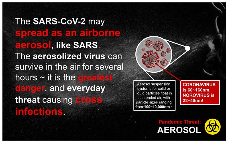 SARS-CoV-2 / COVID-19 may spread as an airborne aerosol. The aerosolized virus can survive in the air for several hours.