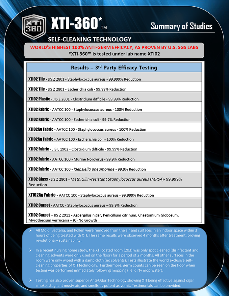Summary of XTI-360 efficacy testing results by 3rd party lab.  XTI-360 has a proven efficacy of over 99%.