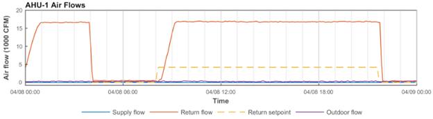 Chart- Air Handler Air Flows Chart