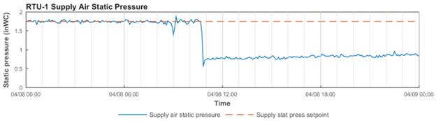 Air Handler Unit- Supply Air Static Pressure