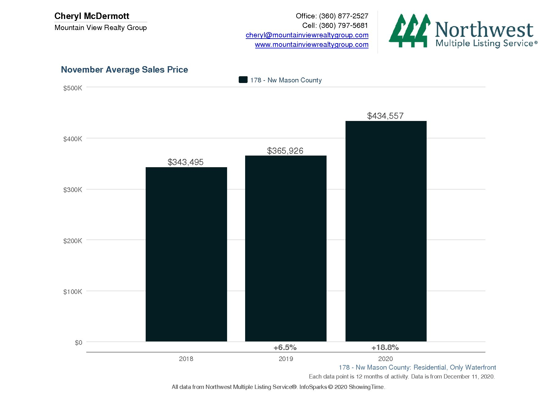 Hood Canal Waterfront Average Home Price for November