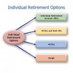 Blog Individual+Retirement+Options