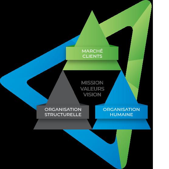 Groupe CRÉACOR | Nos services | La Clientreprise