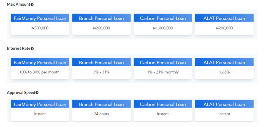 Evolve Credit allows users to compare the features of different consumer loan products