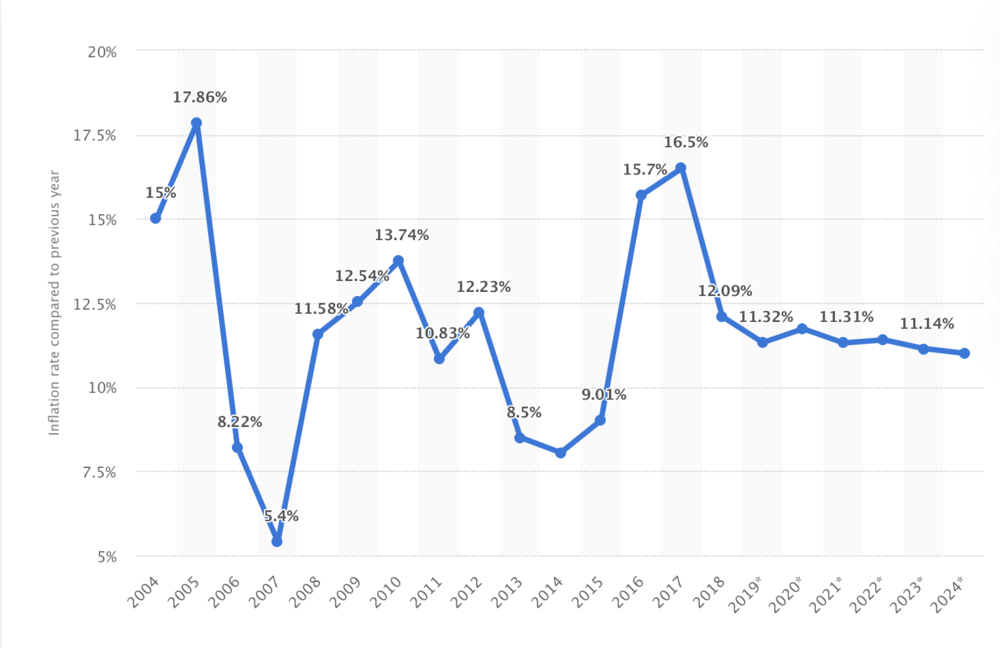 Nigeria's inflation rate and projected inflation rate 2004-2024. Source: Statista via Nigerian Bureau of Statistics.