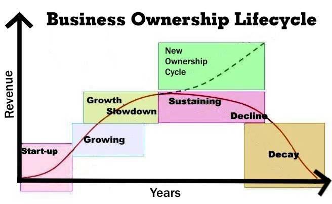 Edison Avenue Business Lifecycle