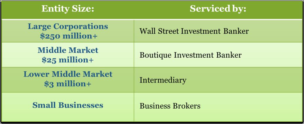 Edison Avenue market segments