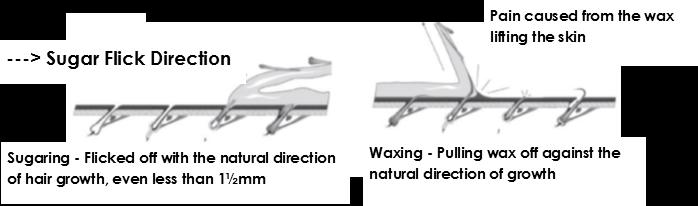 Sugaring process
