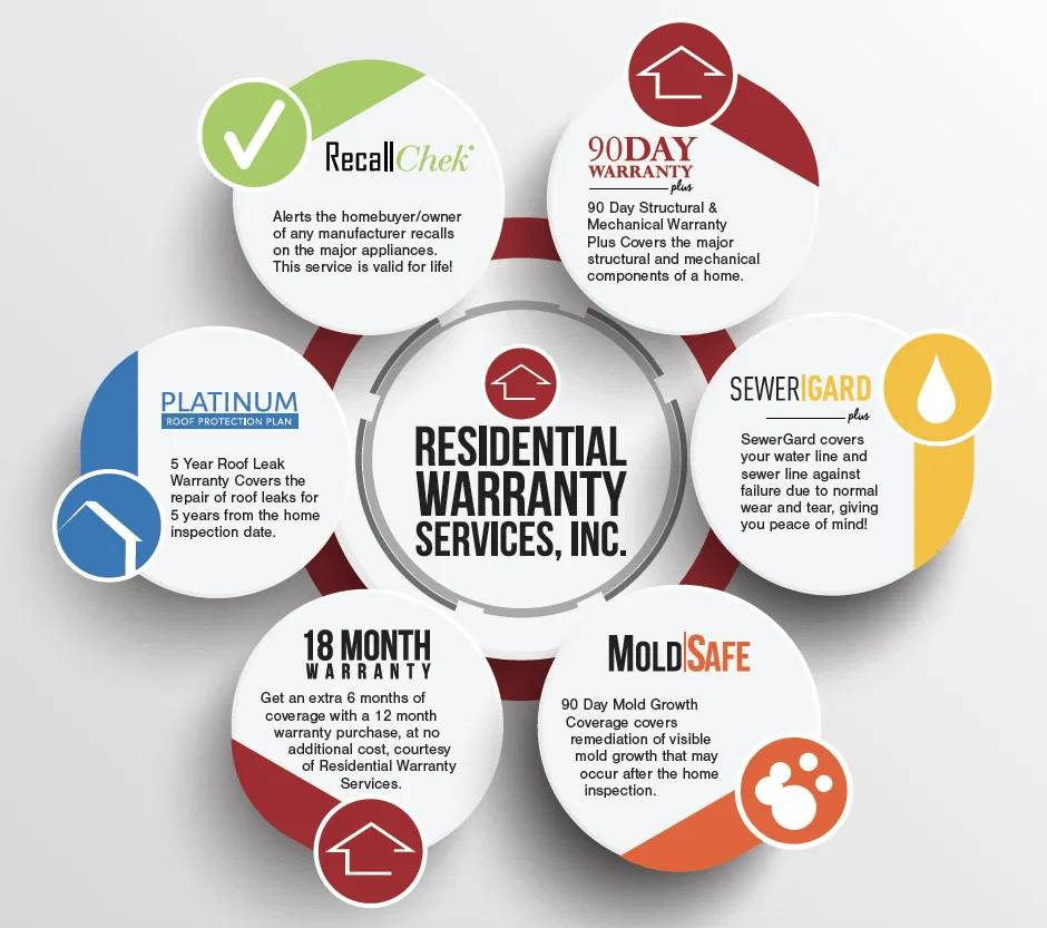 All the Following Services Are Free With Home Inspections