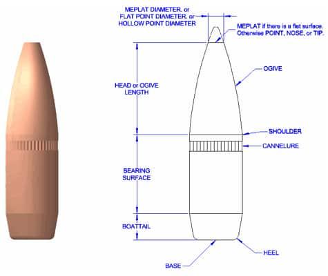 Bullet Terminology