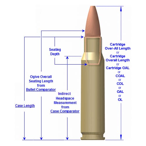 Cartridge Overall Length - OAL
