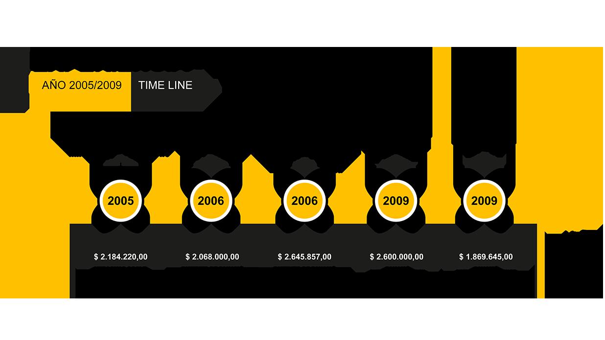 01. time-line-panamá