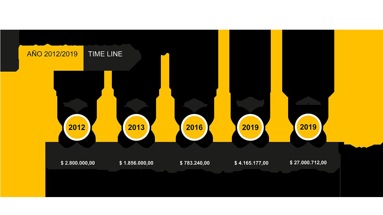 02. time-line-panamá