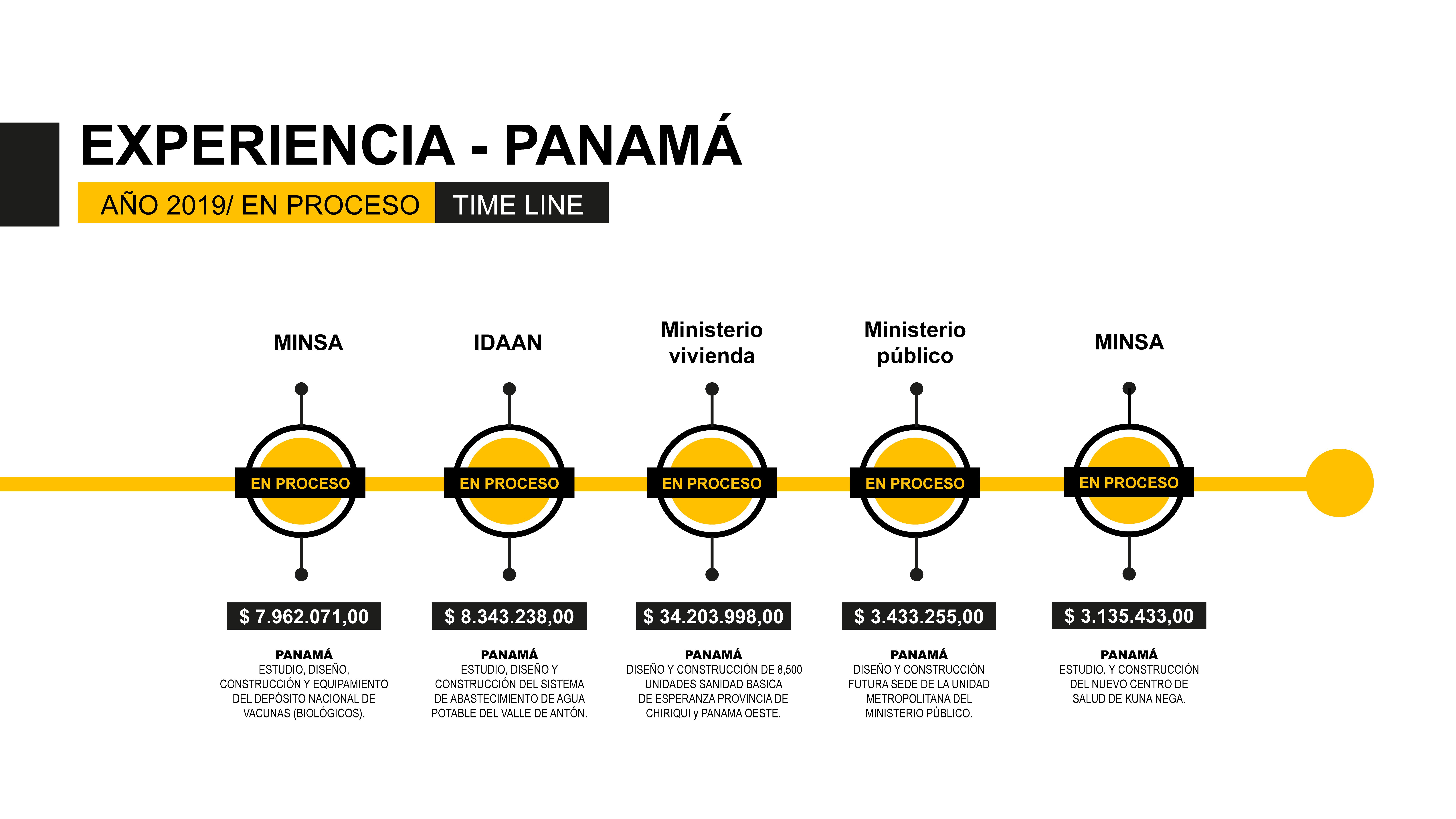 03. time-line-panamá