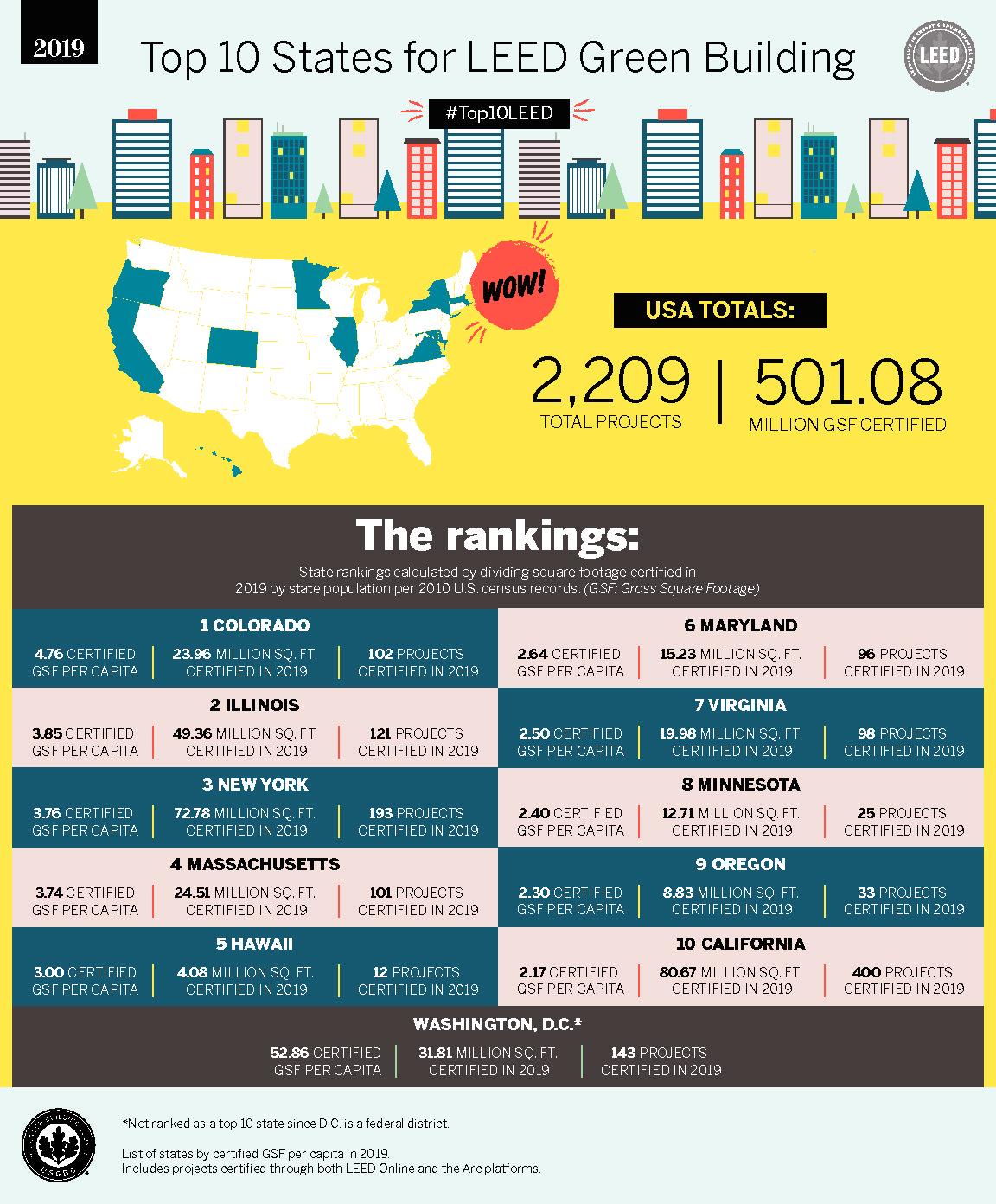 Colorado Ranks 1st in LEED Buildings