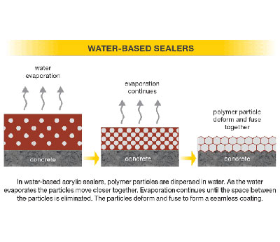 Water Versus Solvent Based Sealers